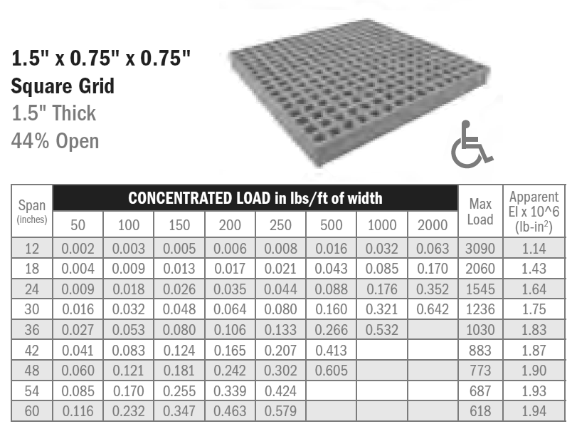 Mini-Mesh Load Table